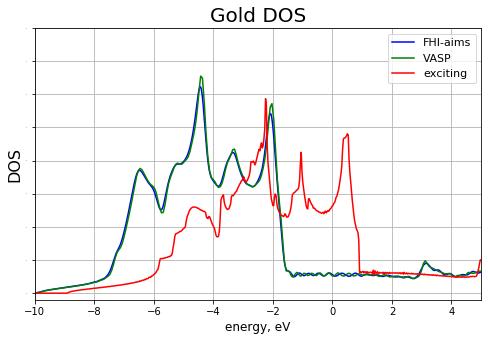 DOS_aims_vs_vasp_vs_exciting_au