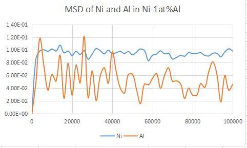 Ni-1at%Al
