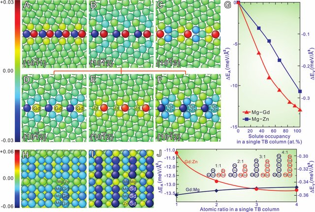 Strain-energy-minimization-induced-periodic-segregation-of-solute-atoms-in-TBs-A-to-C_W640